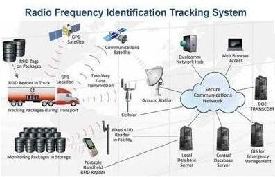 RFID tracking system design